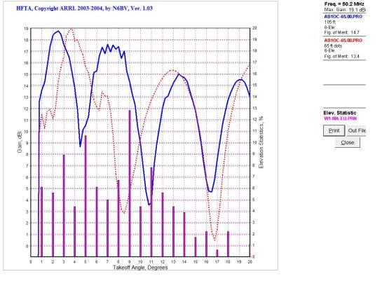 Individual DB36 Antennas at 105'/65' on 6m