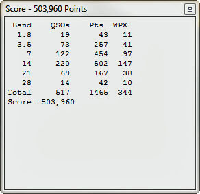 AB1OC FInal Claimed Score In The 2013 CQ WPX CW Contest
