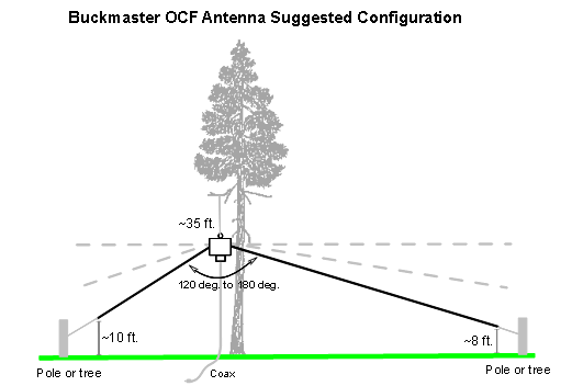 antennas and feedlines