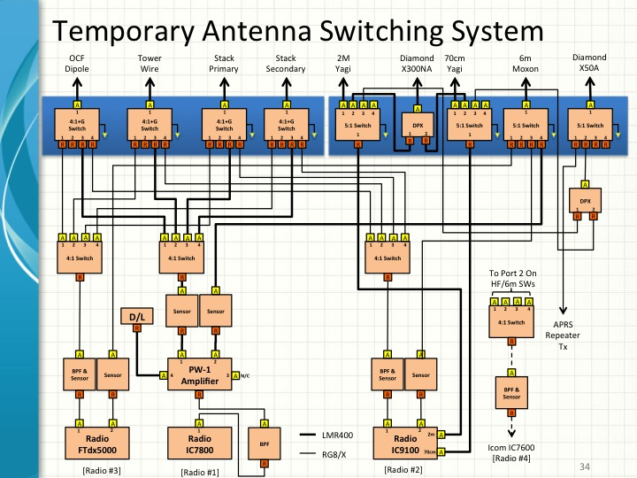 Opinion Amateur antenna system