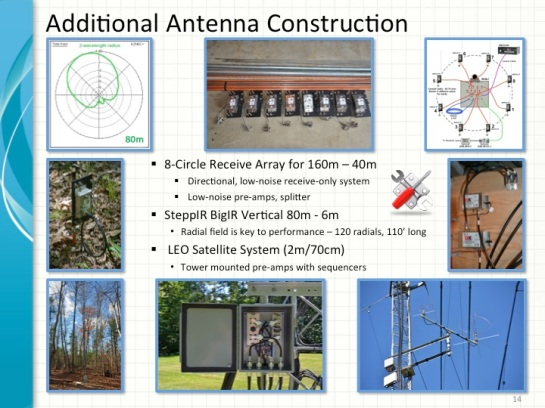 Latest Antenna Projects