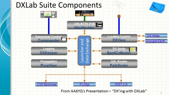 DXLab Suite Components Overview