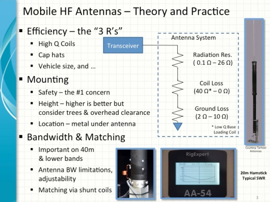 Mobile HF Antennas