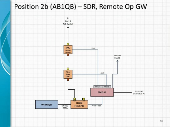 SDR microHAM Integration